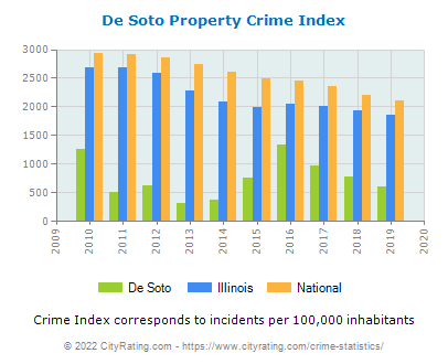De Soto Property Crime vs. State and National Per Capita