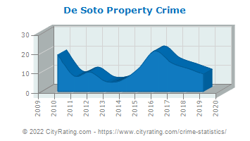 De Soto Property Crime