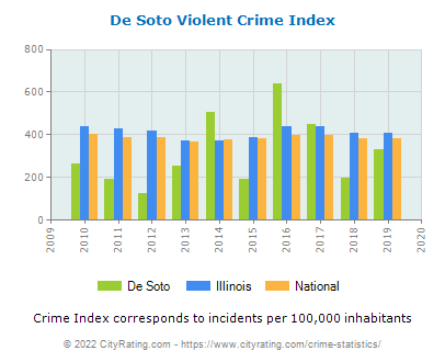 De Soto Violent Crime vs. State and National Per Capita