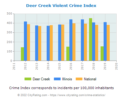 Deer Creek Violent Crime vs. State and National Per Capita