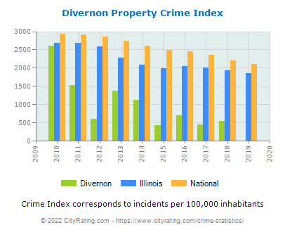 Divernon Property Crime vs. State and National Per Capita