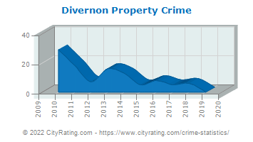Divernon Property Crime