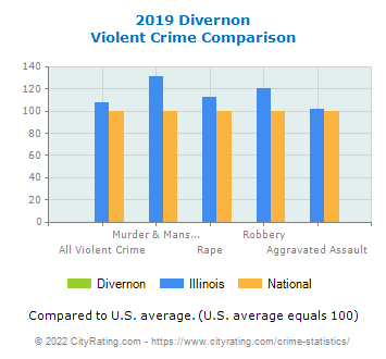 Divernon Violent Crime vs. State and National Comparison