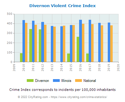 Divernon Violent Crime vs. State and National Per Capita