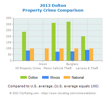 Dolton Property Crime vs. State and National Comparison