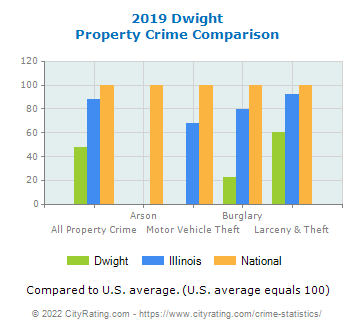Dwight Property Crime vs. State and National Comparison