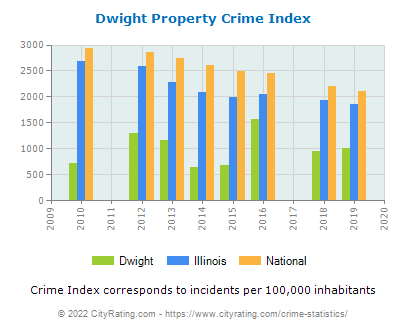 Dwight Property Crime vs. State and National Per Capita