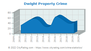 Dwight Property Crime