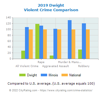 Dwight Violent Crime vs. State and National Comparison