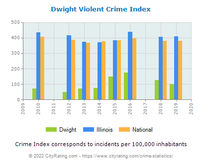 Dwight Violent Crime vs. State and National Per Capita