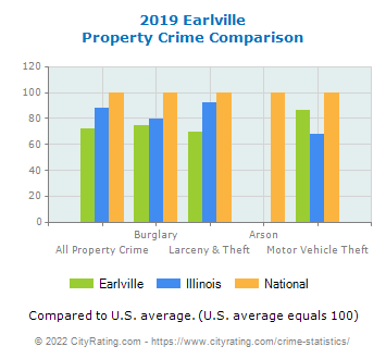 Earlville Property Crime vs. State and National Comparison