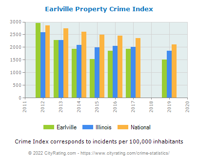 Earlville Property Crime vs. State and National Per Capita