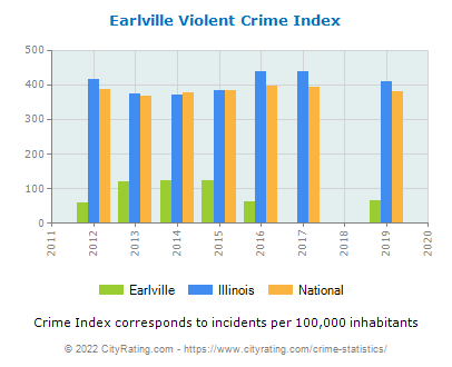 Earlville Violent Crime vs. State and National Per Capita