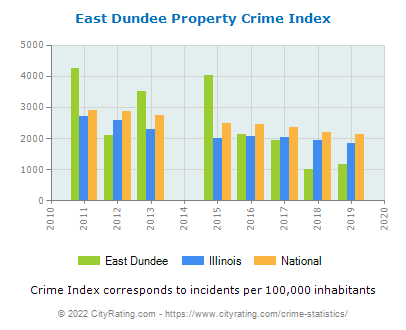 East Dundee Property Crime vs. State and National Per Capita