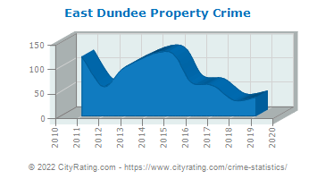 East Dundee Property Crime