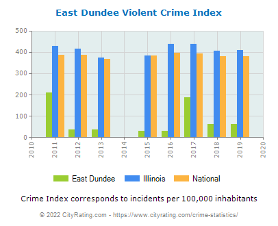 East Dundee Violent Crime vs. State and National Per Capita