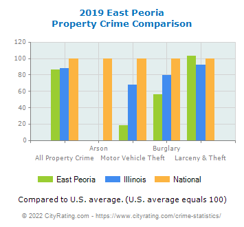 East Peoria Property Crime vs. State and National Comparison