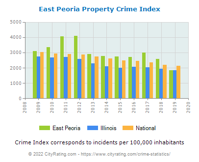 East Peoria Property Crime vs. State and National Per Capita