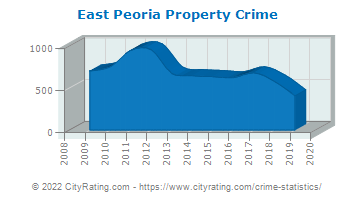 East Peoria Property Crime