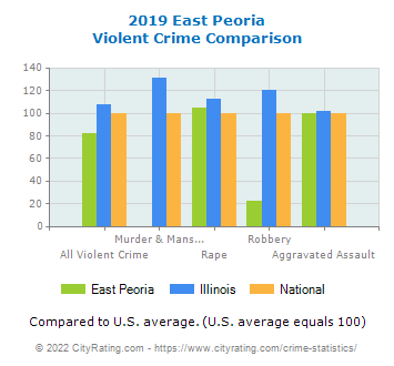 East Peoria Violent Crime vs. State and National Comparison