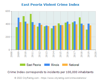 East Peoria Violent Crime vs. State and National Per Capita
