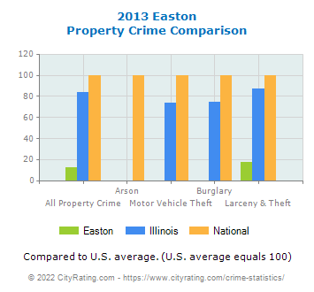 Easton Property Crime vs. State and National Comparison