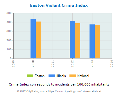 Easton Violent Crime vs. State and National Per Capita