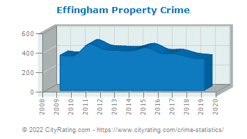Effingham Property Crime