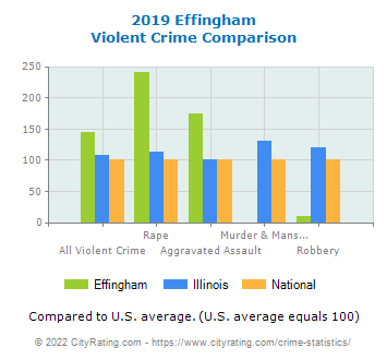 Effingham Violent Crime vs. State and National Comparison