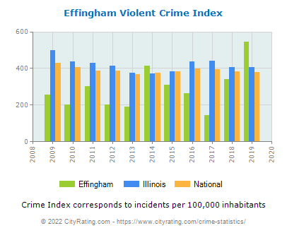 Effingham Violent Crime vs. State and National Per Capita
