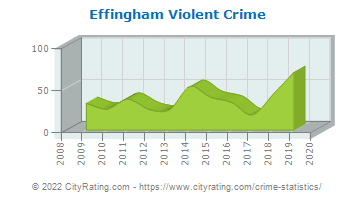 Effingham Violent Crime