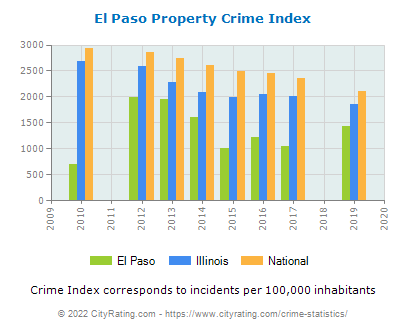 El Paso Property Crime vs. State and National Per Capita