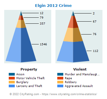 Elgin Crime 2012