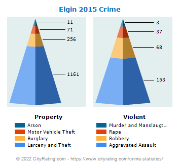 Elgin Crime 2015