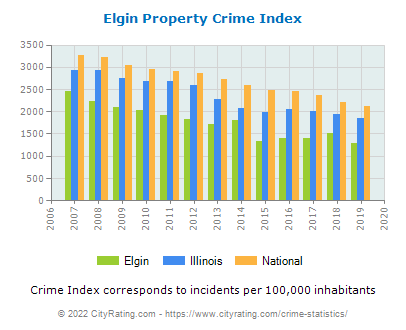Elgin Property Crime vs. State and National Per Capita