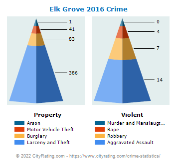 Elk Grove Village Crime 2016
