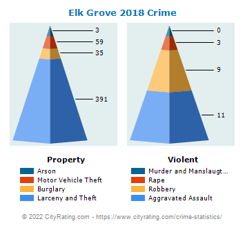 Elk Grove Village Crime 2018