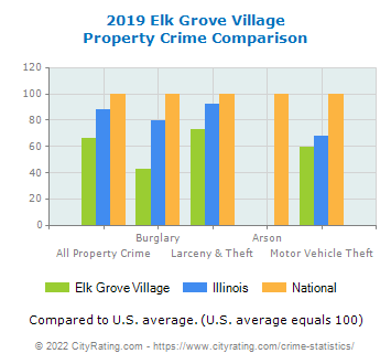 Elk Grove Village Property Crime vs. State and National Comparison