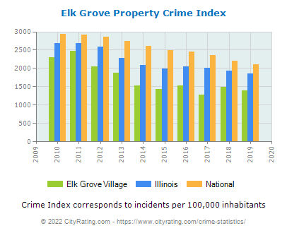 Elk Grove Village Property Crime vs. State and National Per Capita