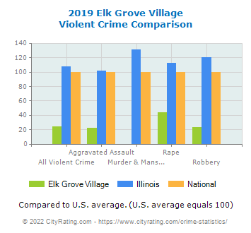 Elk Grove Village Violent Crime vs. State and National Comparison