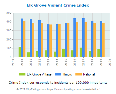Elk Grove Village Violent Crime vs. State and National Per Capita