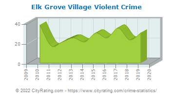 Elk Grove Village Violent Crime