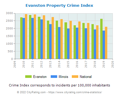 Evanston Property Crime vs. State and National Per Capita