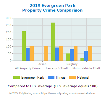 Evergreen Park Property Crime vs. State and National Comparison