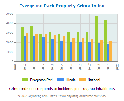 Evergreen Park Property Crime vs. State and National Per Capita