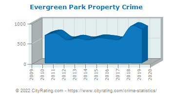 Evergreen Park Property Crime