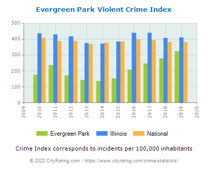 Evergreen Park Violent Crime vs. State and National Per Capita