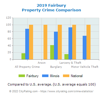 Fairbury Property Crime vs. State and National Comparison