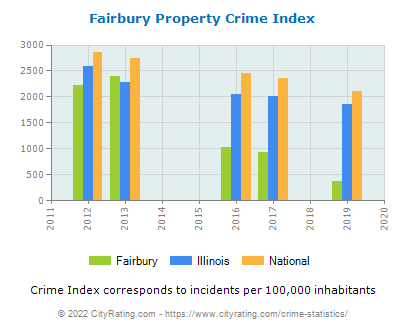 Fairbury Property Crime vs. State and National Per Capita