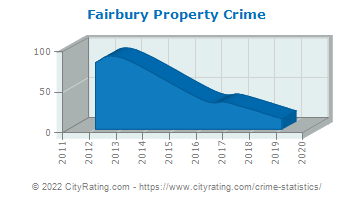 Fairbury Property Crime